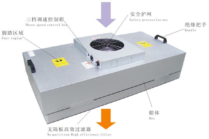 FFU风机过滤单元是不同洁净度等级的洁净室、微环境提供高质量的洁净空气。